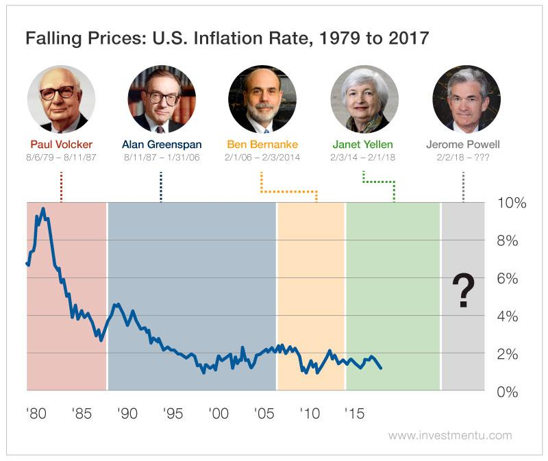 graph showing inflation during tenures of us fed chairs