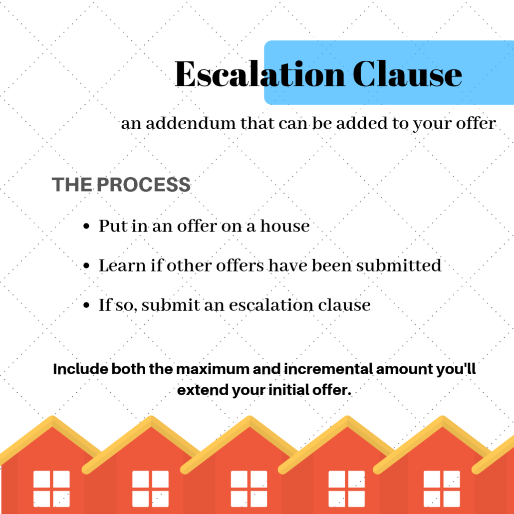 Infographic explaining what an escalation clause is in real estate